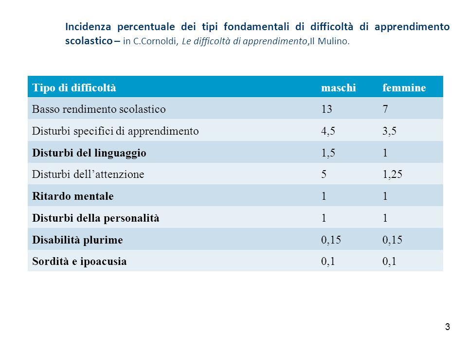 Incidenza percentuale dei tipi fondamentali di difficoltà di apprendimento scolastico – in C.Cornoldi, Le difficoltà di apprendimento,Il Mulino.
