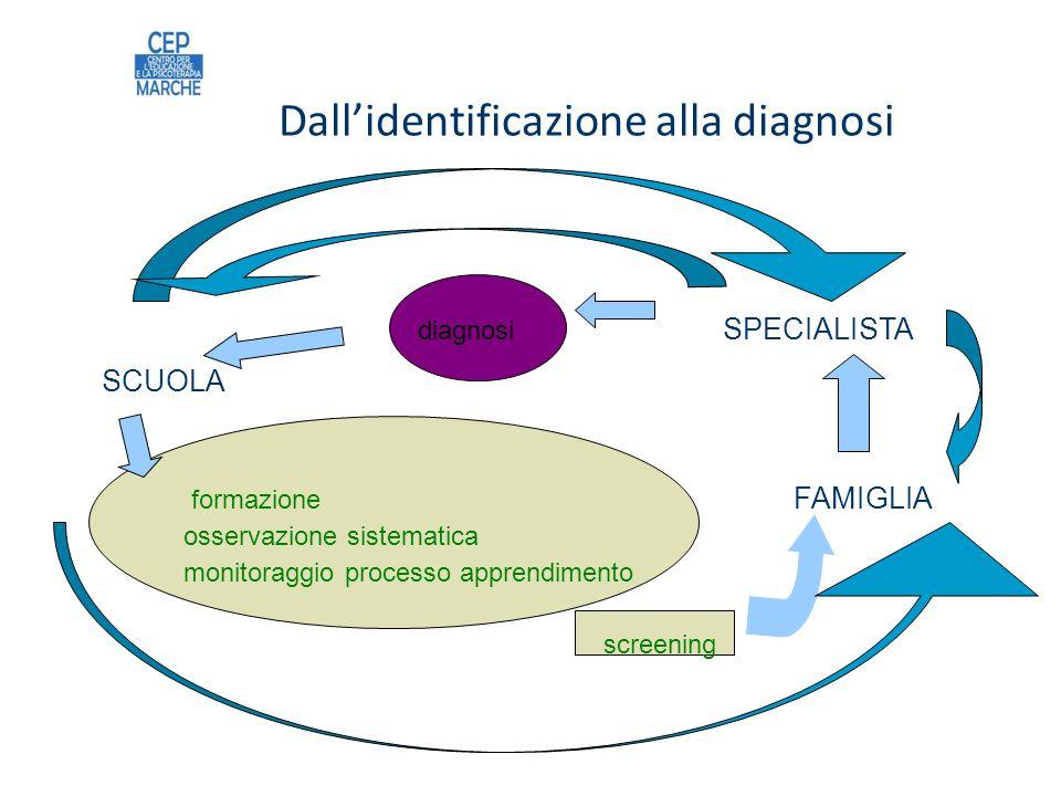 Dallidentificazione alla diagnosi diagnosi SPECIALISTA SCUOLA formazione FAMIGLIA osservazione sistematica monitoraggio processo apprendimento screening