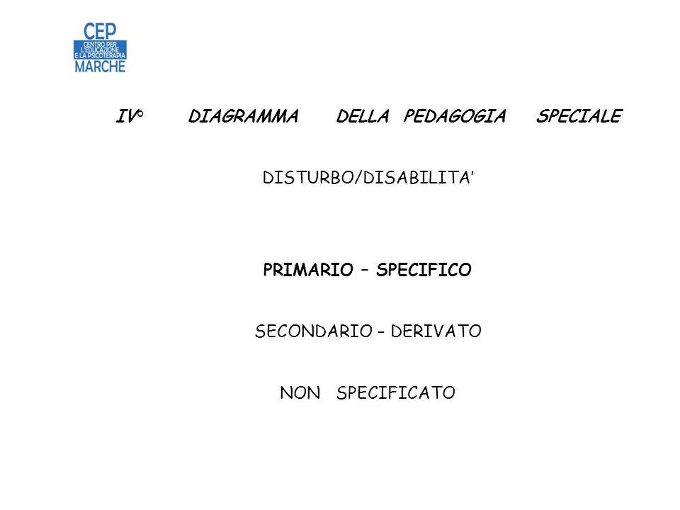 IV° DIAGRAMMA DELLA PEDAGOGIA SPECIALE DISTURBO/DISABILITA PRIMARIO – SPECIFICO SECONDARIO – DERIVATO NON SPECIFICATO