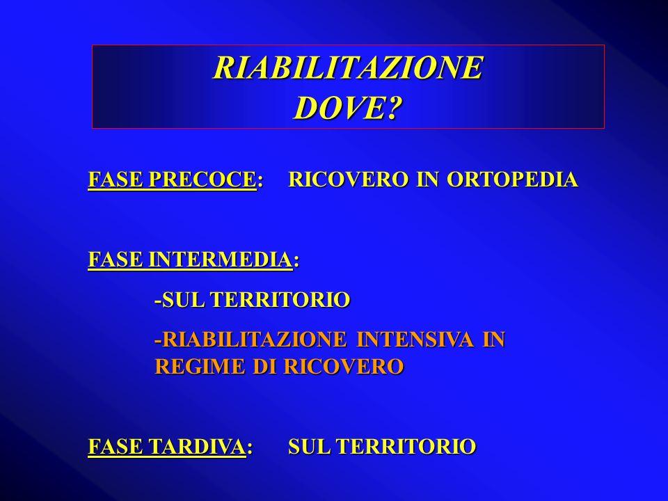 RIABILITAZIONE DOVE? FASE PRECOCE: RICOVERO IN ORTOPEDIA FASE INTERMEDIA: -SUL TERRITORIO -RIABILITAZIONE INTENSIVA IN REGIME DI RICOVERO FASE TARDIVA
