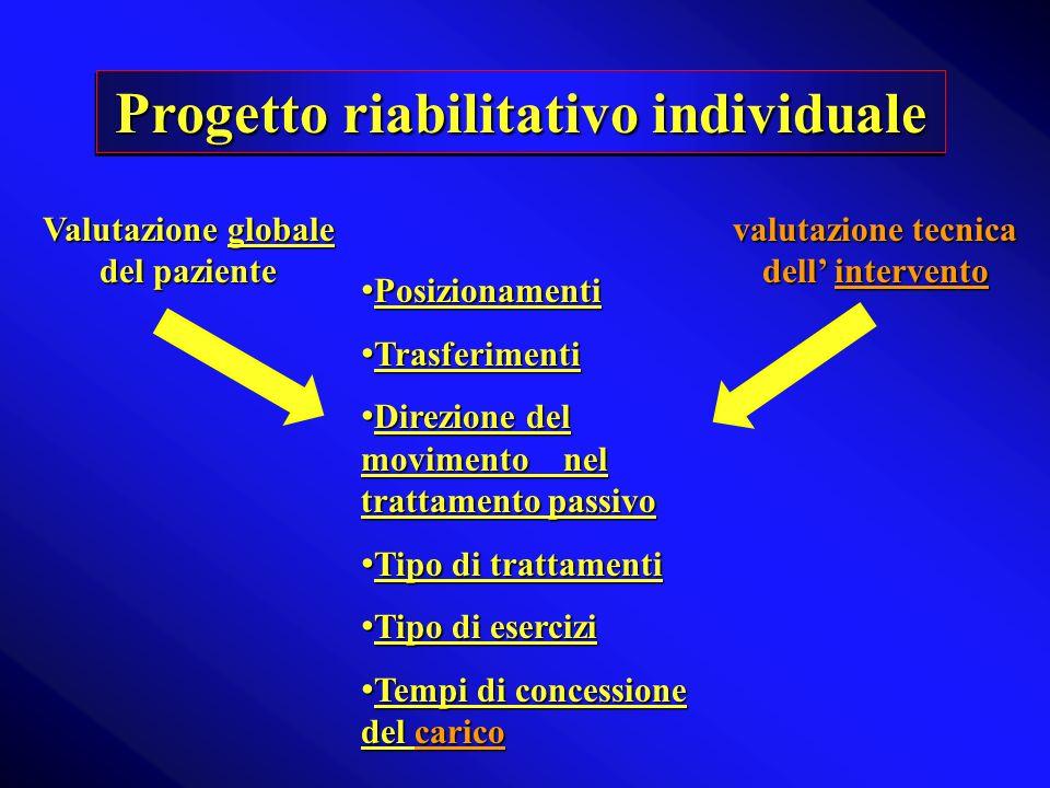 Progetto riabilitativo individuale Valutazione globale del paziente valutazione tecnica dell intervento Posizionamenti Posizionamenti Trasferimenti Tr
