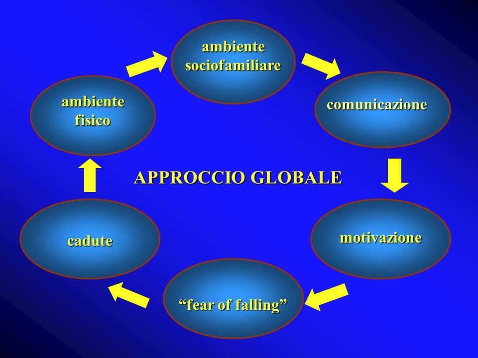 APPROCCIO GLOBALE ambientefisico ambiente sociofamiliare fear of falling fear of falling motivazione cadute cadute comunicazione