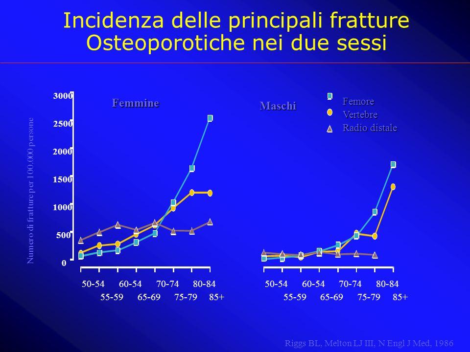 Incidenza delle principali fratture Osteoporotiche nei due sessi Numero di fratture per 100.000 persone Femmine Maschi Maschi FemoreVertebre Radio dis