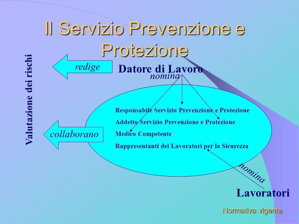 Il Servizio Prevenzione e Protezione Datore di Lavoro nomina Responsabile Servizio Prevenzione e Protezione Addetto Servizio Prevenzione e Protezione