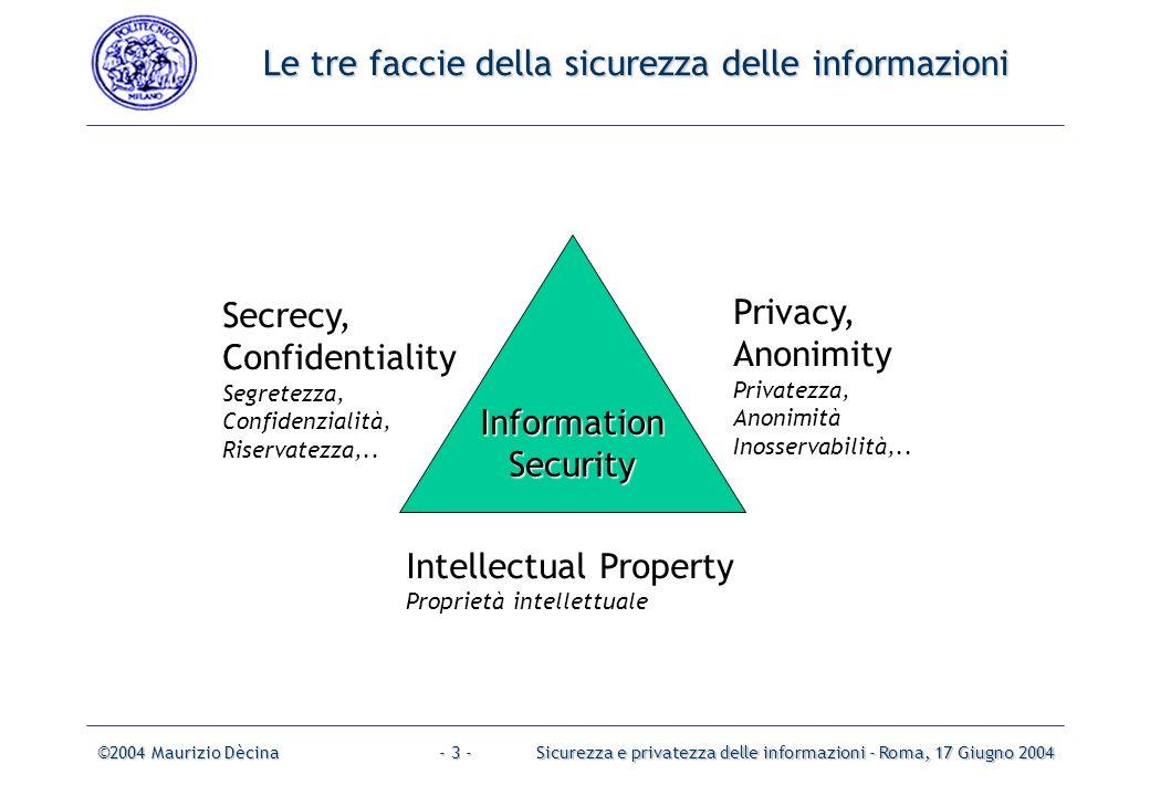 ©2004 Maurizio DècinaSicurezza e privatezza delle informazioni - Roma, 17 Giugno 2004- 2 - Argomenti Sicurezza, privatezza, proprietà intellettuale, responsabilità, reputazione,...