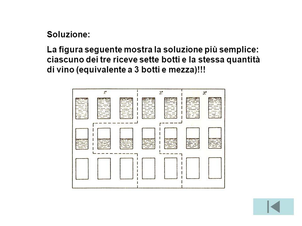 Soluzione: La figura seguente mostra la soluzione più semplice: ciascuno dei tre riceve sette botti e la stessa quantità di vino (equivalente a 3 botti e mezza)!!!