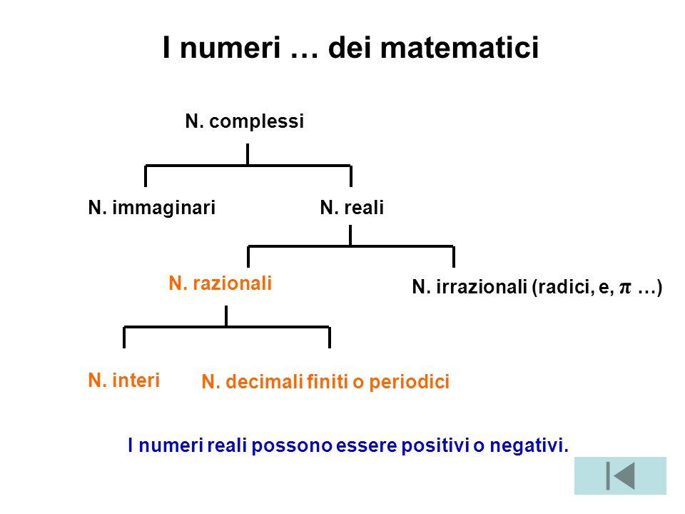 I numeri … dei matematici I numeri reali possono essere positivi o negativi.
