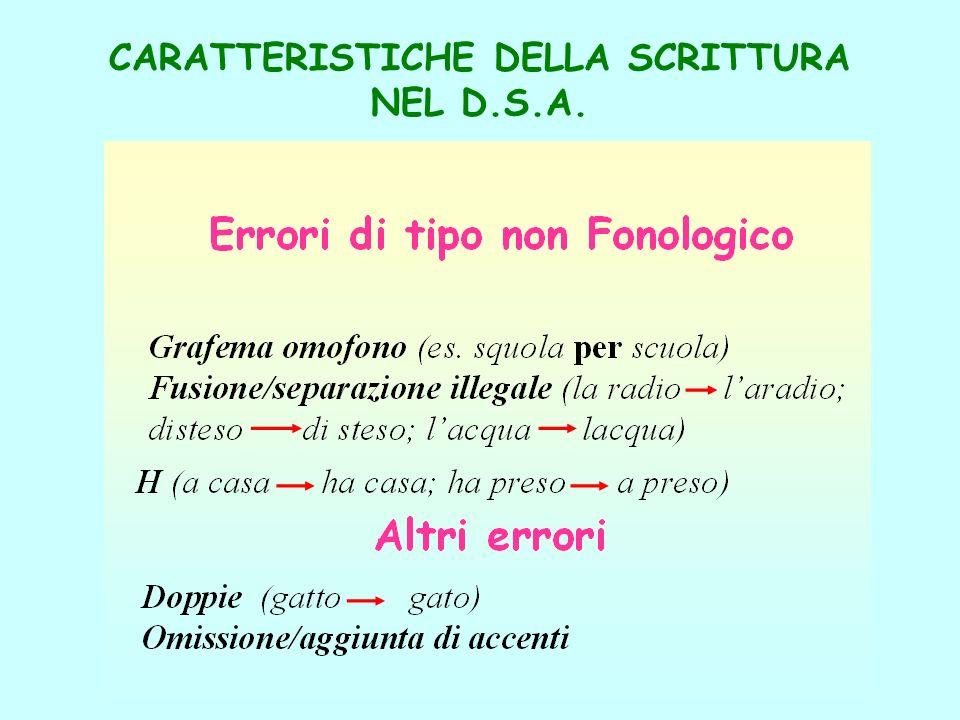 CARATTERISTICHE DELLA SCRITTURA NEL D.S.A. Errori di tipo Fonologico Scambio di fonemi Con tratti visivi simili o speculari (e a; r e; m n;b d; p q )
