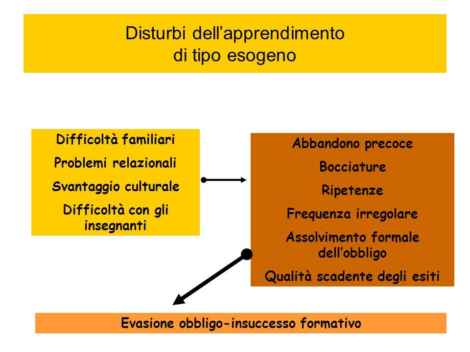 Disturbi dellapprendimento di tipo endogeno Aspecifici La struttura specifica è compromessa allinterno di un quadro più complesso Specifici La struttura compromessa è solo quella della funzione inefficiente