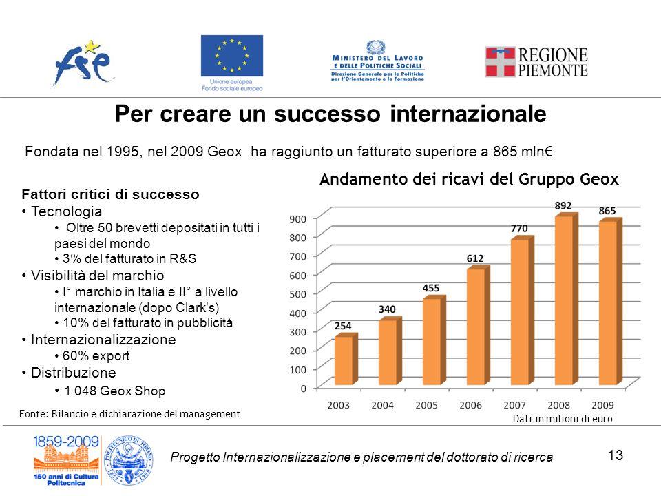 Progetto Internazionalizzazione e placement del dottorato di ricerca Per creare un successo internazionale Andamento dei ricavi del Gruppo Geox Dati i