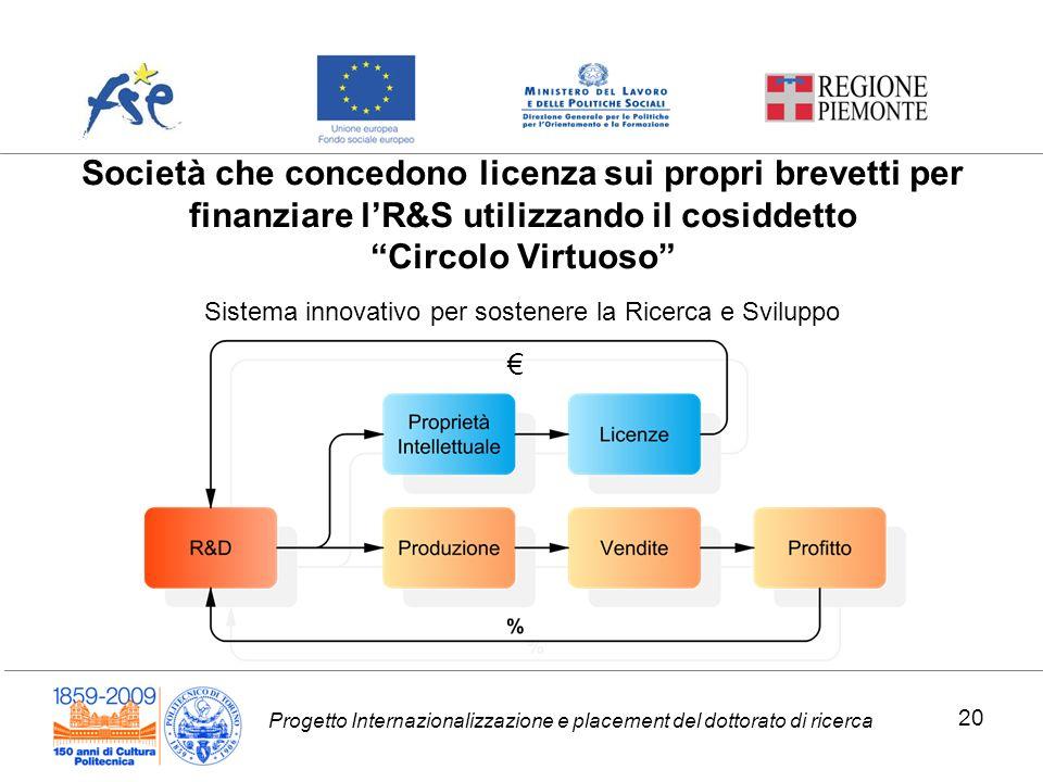 Progetto Internazionalizzazione e placement del dottorato di ricerca Società che concedono licenza sui propri brevetti per finanziare lR&S utilizzando