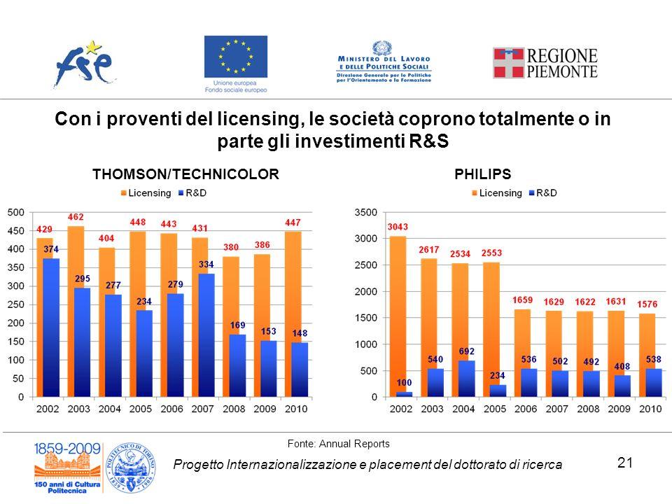 Progetto Internazionalizzazione e placement del dottorato di ricerca THOMSON/TECHNICOLOR Fonte: Annual Reports Con i proventi del licensing, le societ
