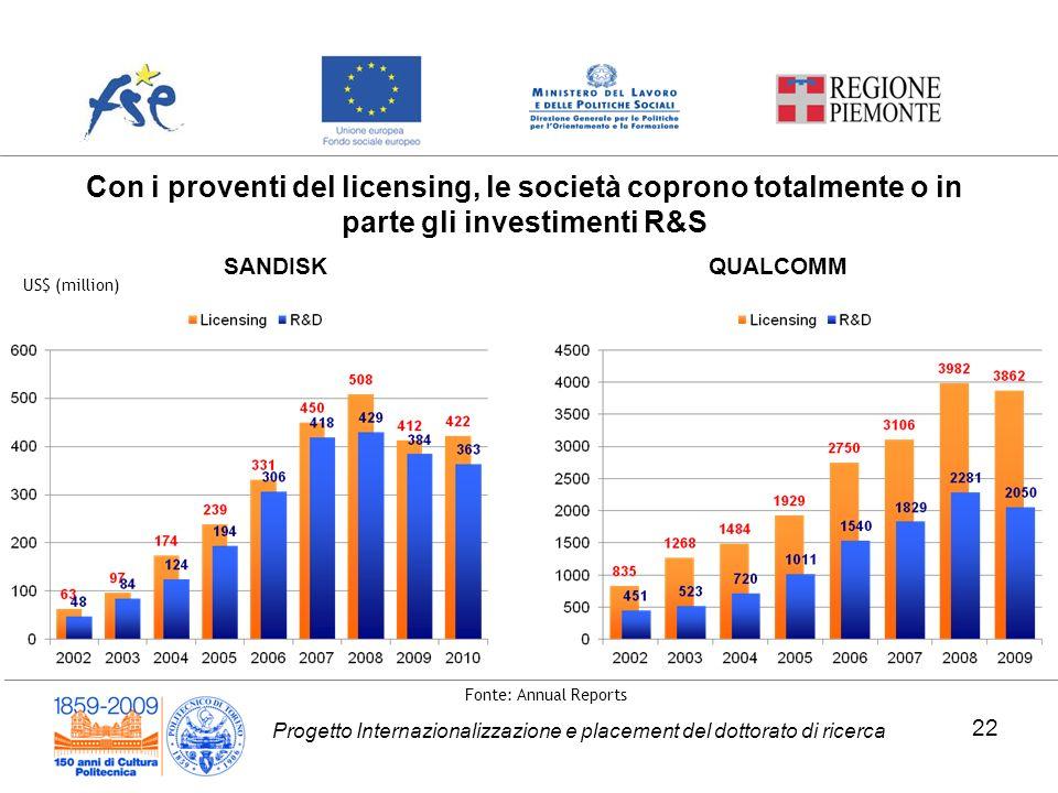 Progetto Internazionalizzazione e placement del dottorato di ricerca SANDISK US$ (million) QUALCOMM Fonte: Annual Reports 22 Con i proventi del licens