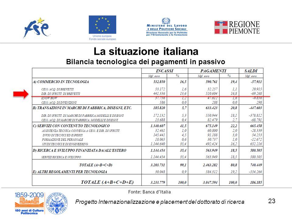 Progetto Internazionalizzazione e placement del dottorato di ricerca La situazione italiana Bilancia tecnologica dei pagamenti in passivo 23 Fonte: Ba