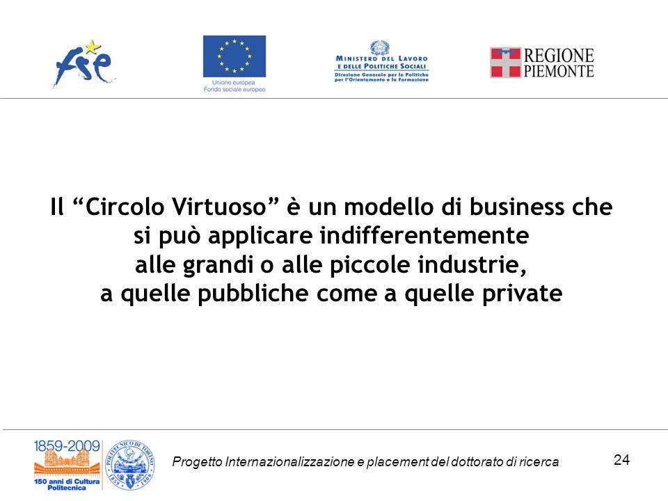 Progetto Internazionalizzazione e placement del dottorato di ricerca Il Circolo Virtuoso è un modello di business che si può applicare indifferentemen