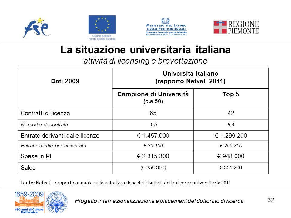 Progetto Internazionalizzazione e placement del dottorato di ricerca Dati 2009 Università Italiane (rapporto Netval 2011) Campione di Università (c.a