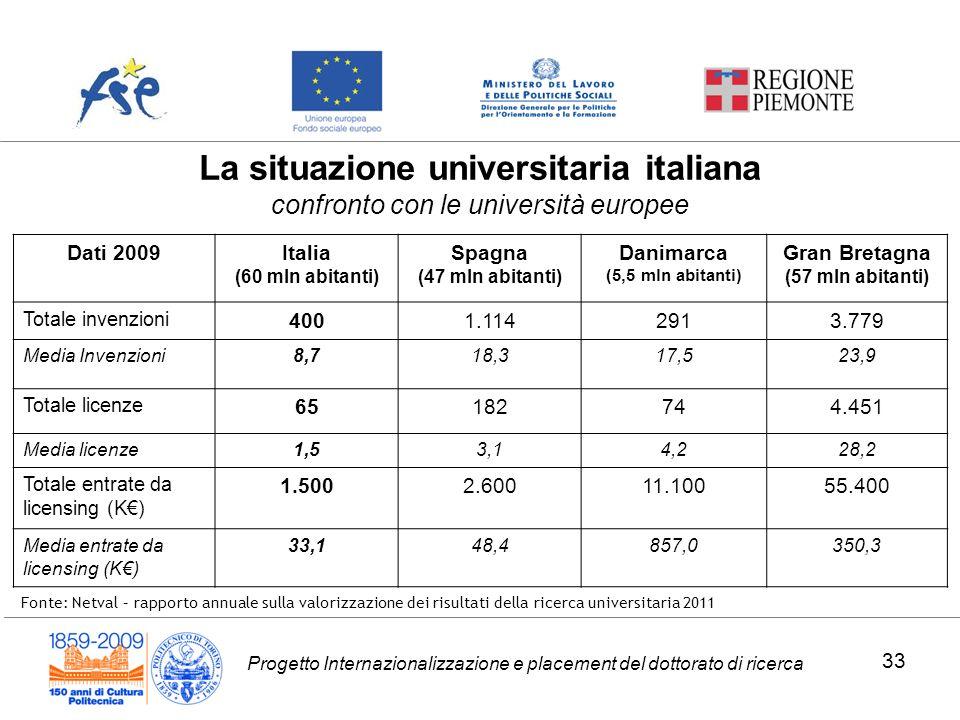 Progetto Internazionalizzazione e placement del dottorato di ricerca Dati 2009Italia (60 mln abitanti) Spagna (47 mln abitanti) Danimarca (5,5 mln abi