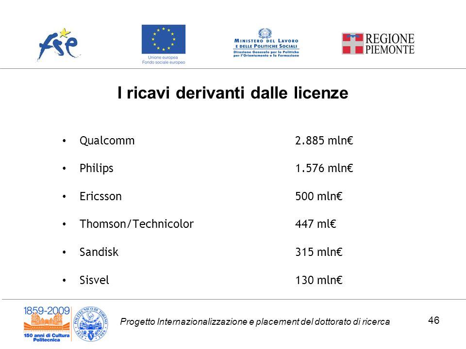 Progetto Internazionalizzazione e placement del dottorato di ricerca I ricavi derivanti dalle licenze Qualcomm2.885 mln Philips1.576 mln Ericsson500 m