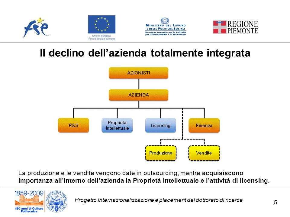 Progetto Internazionalizzazione e placement del dottorato di ricerca Il declino dellazienda totalmente integrata La produzione e le vendite vengono da