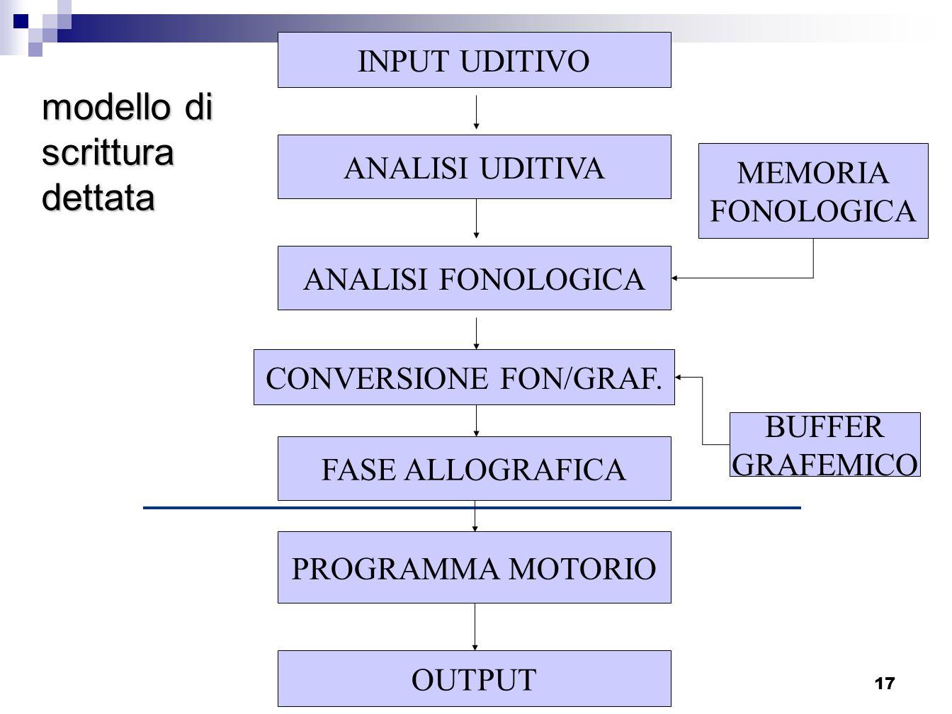 Progetto Screening I elementare - Sassuolo_17 INPUT UDITIVO ANALISI UDITIVA ANALISI FONOLOGICA MEMORIA FONOLOGICA FASE ALLOGRAFICA BUFFER GRAFEMICO PR