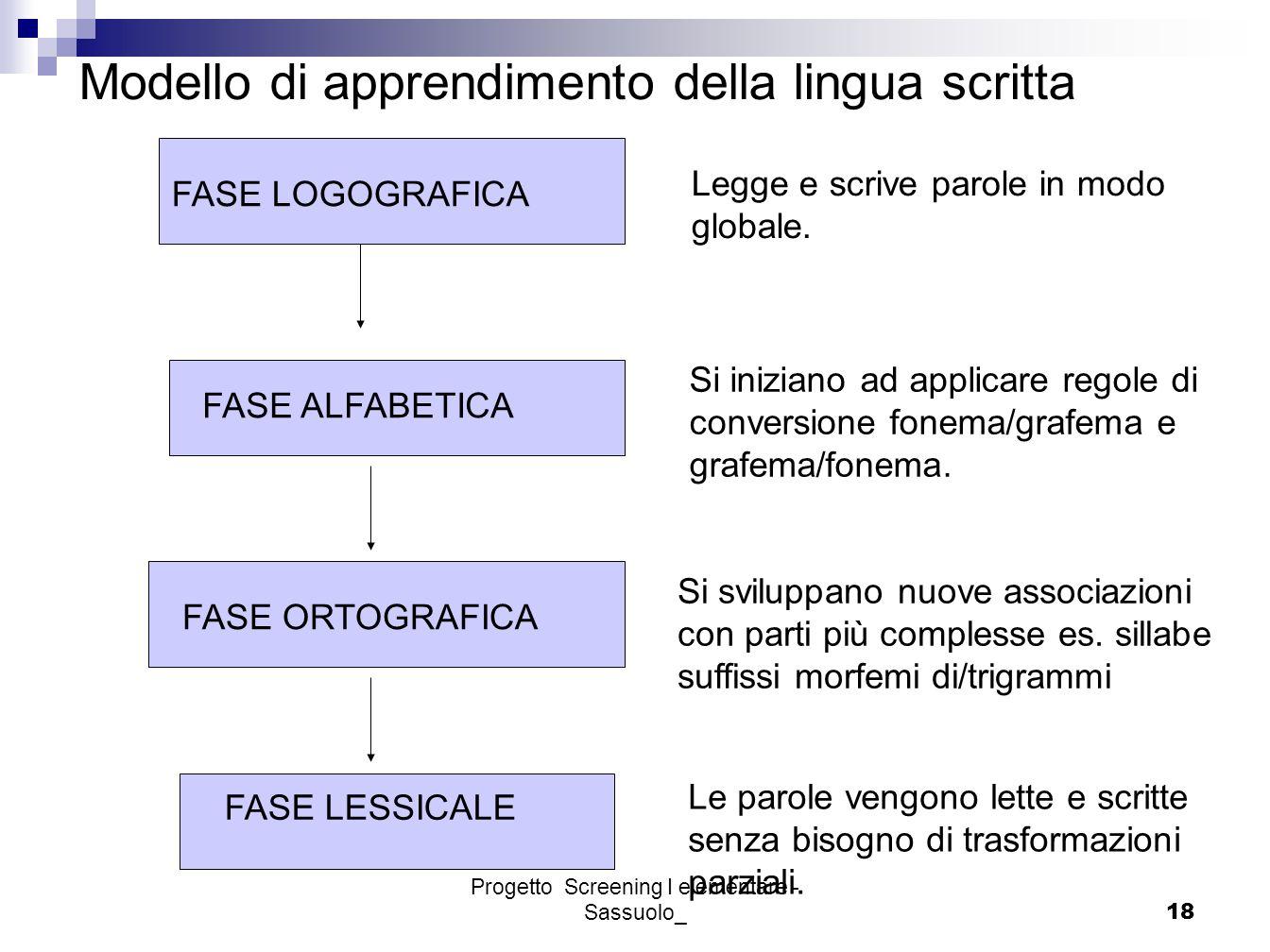 Progetto Screening I elementare - Sassuolo_18 FASE LOGOGRAFICA FASE ALFABETICA FASE ORTOGRAFICA FASE LESSICALE Modello di apprendimento della lingua s