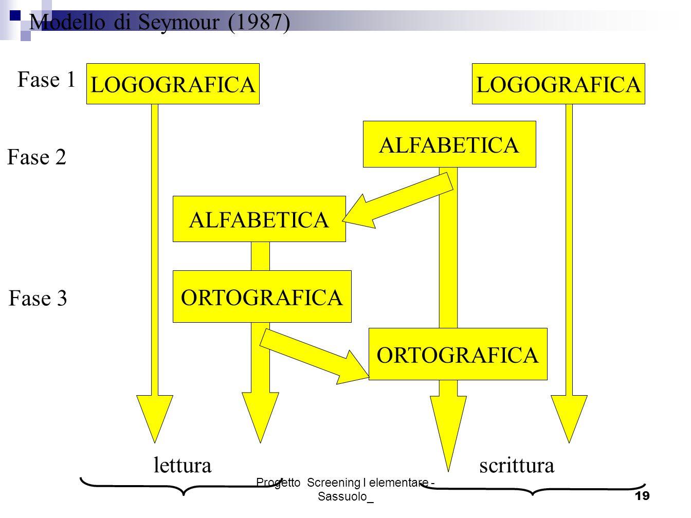 Progetto Screening I elementare - Sassuolo_19 Fase 1 LOGOGRAFICA letturascrittura ALFABETICA ORTOGRAFICA Fase 2 Fase 3 Modello di Seymour (1987)