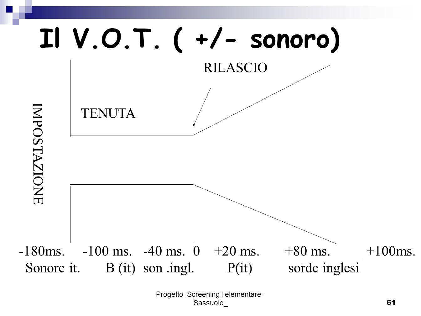 Progetto Screening I elementare - Sassuolo_61 Il V.O.T. ( +/- sonoro) RILASCIO -180ms. -100 ms. -40 ms. 0 +20 ms. +80 ms. +100ms. Sonore it. B (it) so