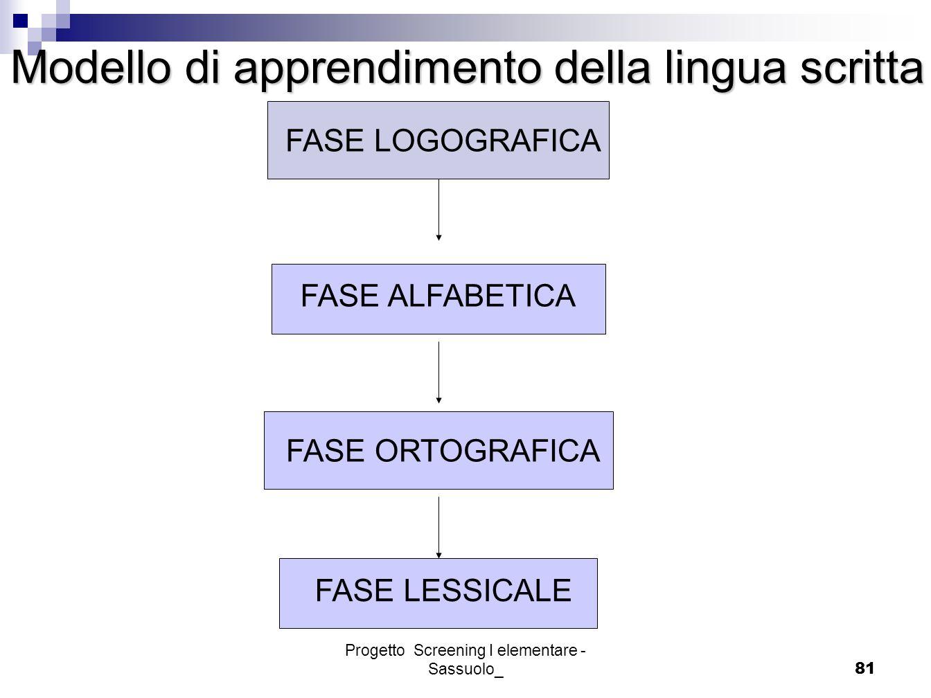 Progetto Screening I elementare - Sassuolo_81 Modello di apprendimento della lingua scritta Modello di apprendimento della lingua scritta FASE LOGOGRA