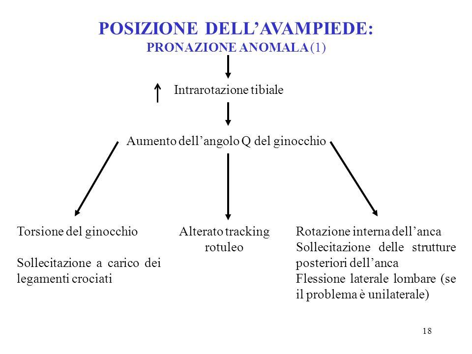 17 Altra ipotesi chiamata in causa per spiegare la deformità in varo è un'alterazione dei normali rapporti articolari calcaneocuboidei. L'avampiede va
