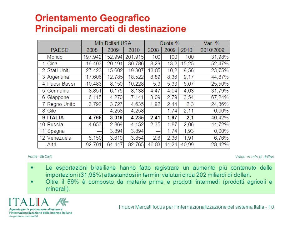 I nuovi Mercati focus per l'internazionalizzazione del sistema Italia - 10 Orientamento Geografico Principali mercati di destinazione Le esportazioni