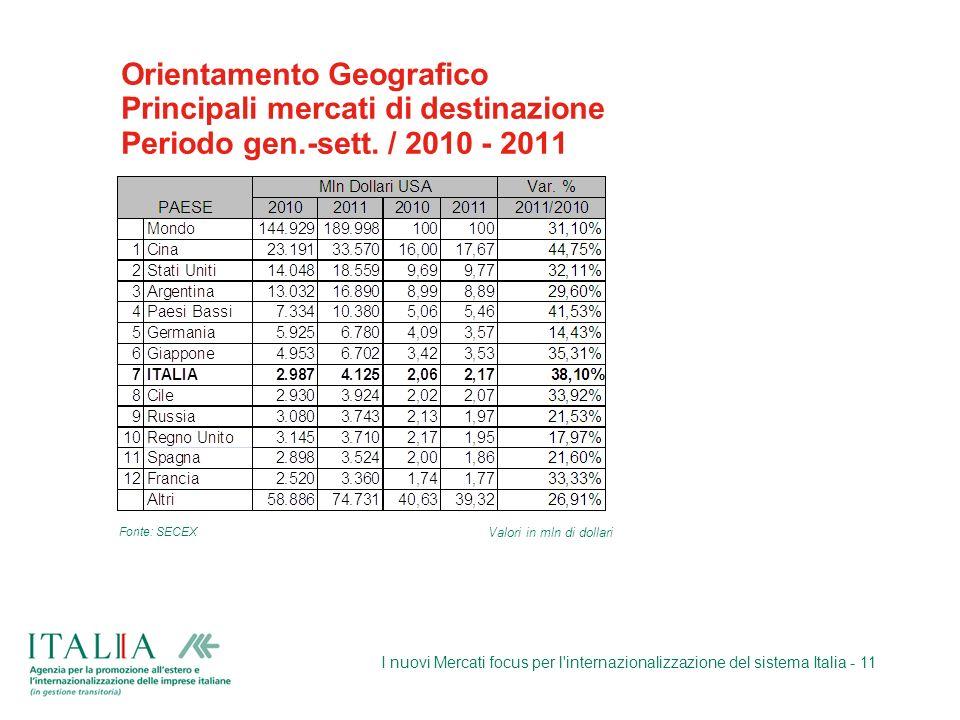 Orientamento Geografico Principali mercati di destinazione Periodo gen.-sett. / 2010 - 2011 I nuovi Mercati focus per l'internazionalizzazione del sis