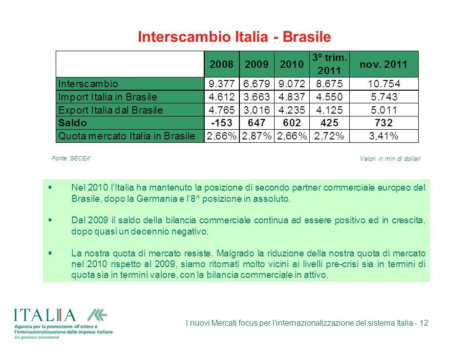 I nuovi Mercati focus per l'internazionalizzazione del sistema Italia - 12 Interscambio Italia - Brasile Nel 2010 lItalia ha mantenuto la posizione di