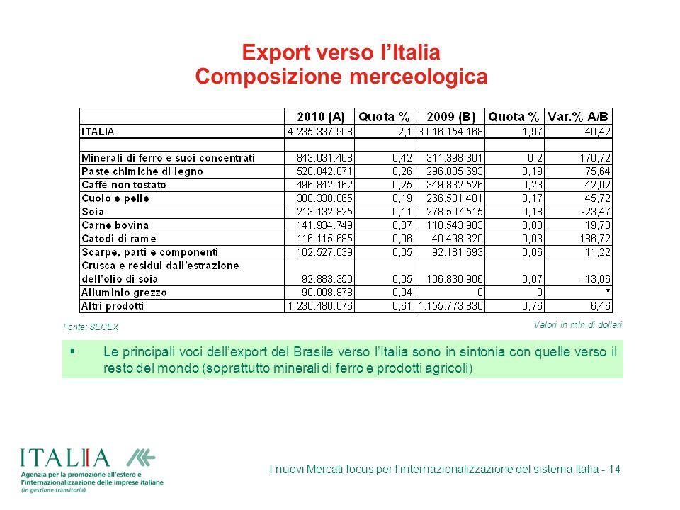 I nuovi Mercati focus per l'internazionalizzazione del sistema Italia - 14 Export verso lItalia Composizione merceologica Le principali voci dellexpor