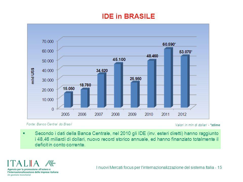 I nuovi Mercati focus per l'internazionalizzazione del sistema Italia - 15 IDE in BRASILE Fonte: Banco Central do Brasil Secondo i dati della Banca Ce