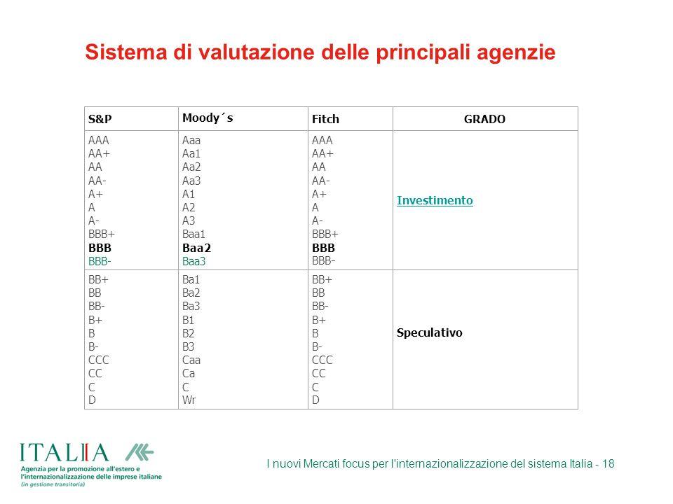 I nuovi Mercati focus per l'internazionalizzazione del sistema Italia - 18 S&PMoody´sFitchGRADO AAA AA+ AA AA- A+ A A- BBB+ BBB BBB- Aaa Aa1 Aa2 Aa3 A