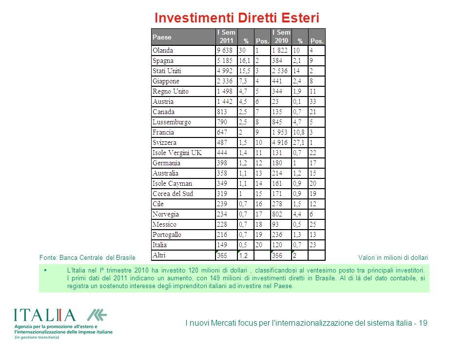 I nuovi Mercati focus per l'internazionalizzazione del sistema Italia - 19 Fonte: Banca Centrale del BrasileValori in milioni di dollari LItalia nel I