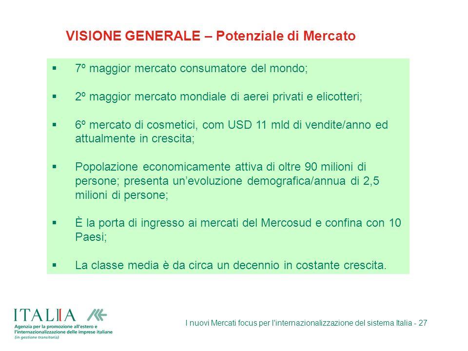 I nuovi Mercati focus per l'internazionalizzazione del sistema Italia - 27 VISIONE GENERALE – Potenziale di Mercato 7º maggior mercato consumatore del