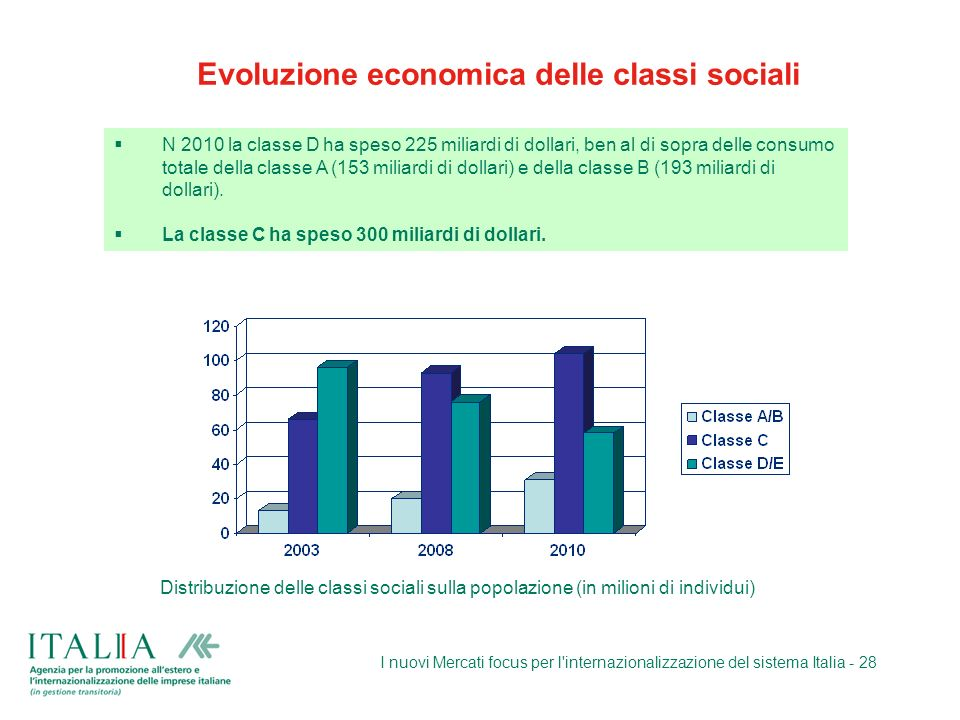 I nuovi Mercati focus per l'internazionalizzazione del sistema Italia - 28 Evoluzione economica delle classi sociali N 2010 la classe D ha speso 225 m