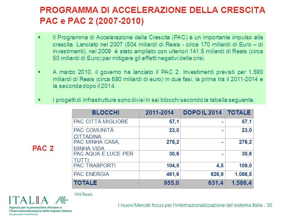 I nuovi Mercati focus per l'internazionalizzazione del sistema Italia - 30 PROGRAMMA DI ACCELERAZIONE DELLA CRESCITA PAC e PAC 2 (2007-2010) Mld Reais