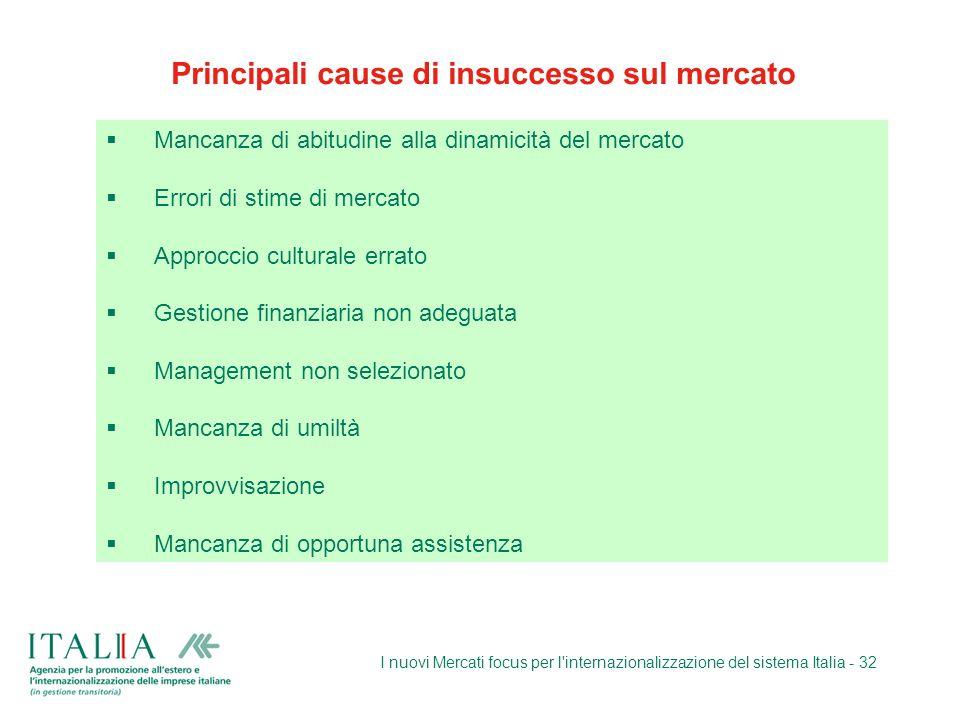 I nuovi Mercati focus per l'internazionalizzazione del sistema Italia - 32 Principali cause di insuccesso sul mercato Mancanza di abitudine alla dinam