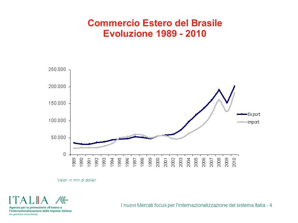 I nuovi Mercati focus per l'internazionalizzazione del sistema Italia - 4 Commercio Estero del Brasile Evoluzione 1989 - 2010 Valori in mln di dollari