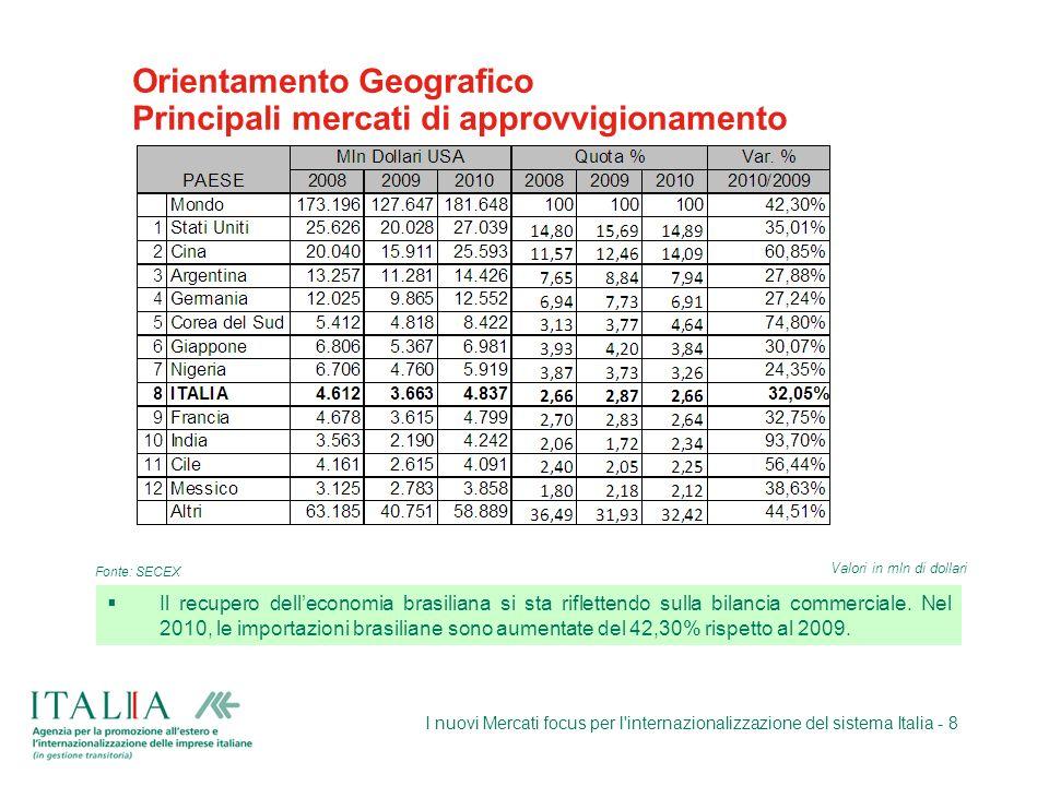 I nuovi Mercati focus per l'internazionalizzazione del sistema Italia - 8 Orientamento Geografico Principali mercati di approvvigionamento Il recupero