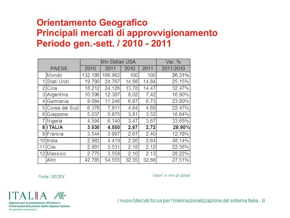 Orientamento Geografico Principali mercati di approvvigionamento Periodo gen.-sett. / 2010 - 2011 I nuovi Mercati focus per l'internazionalizzazione d