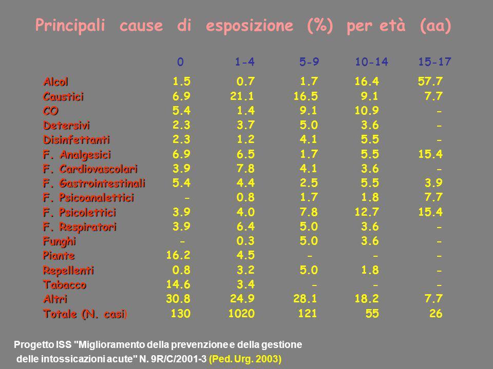 AlcolCausticiCODetersiviDisinfettanti F. Analgesici F. Cardiovascolari F. Gastrointestinali F. Psicoanalettici F. Psicolettici F. Respiratori FunghiPi