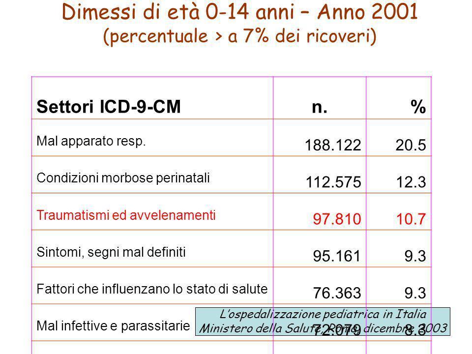 Dimessi di età 0-14 anni – Anno 2001 (percentuale > a 7% dei ricoveri) Lospedalizzazione pediatrica in Italia Ministero della Salute, Roma, dicembre 2003 Settori ICD-9-CMn.% Mal apparato resp.