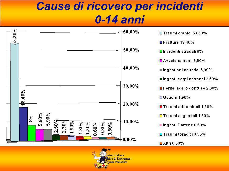 Società Italiana di Medicina di Emergenza E Urgenza Pediatrica Cause di ricovero per incidenti 0-14 anni