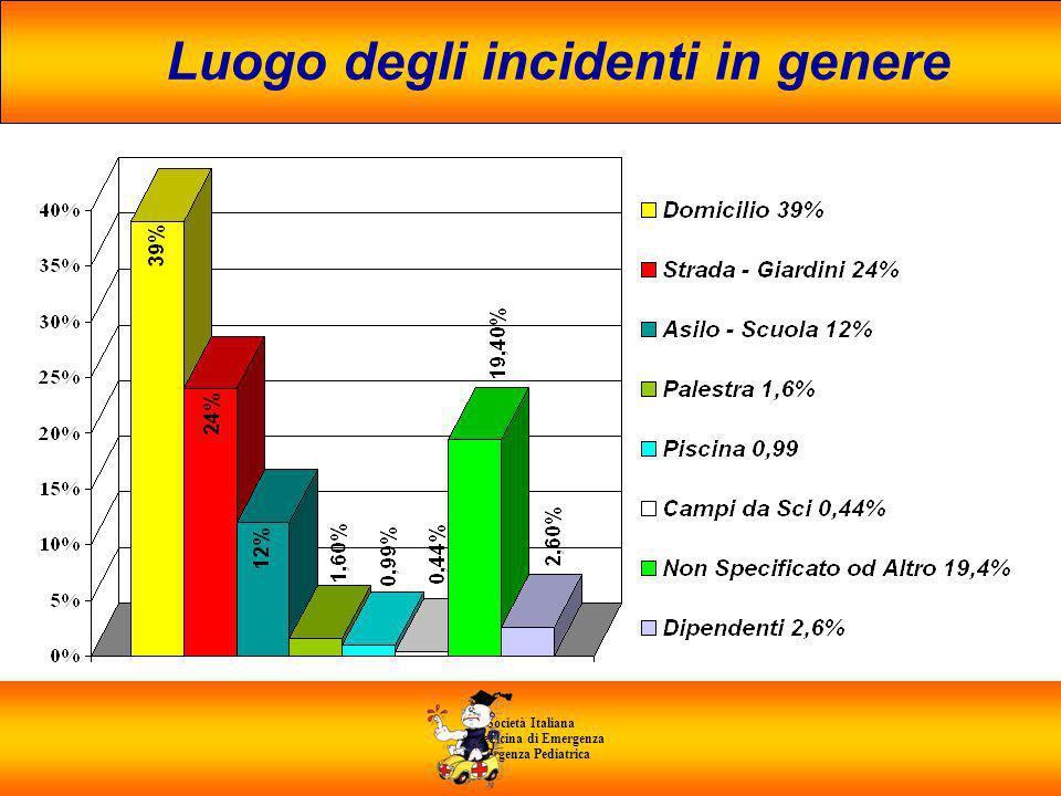 Società Italiana di Medicina di Emergenza E Urgenza Pediatrica Luogo degli incidenti in genere