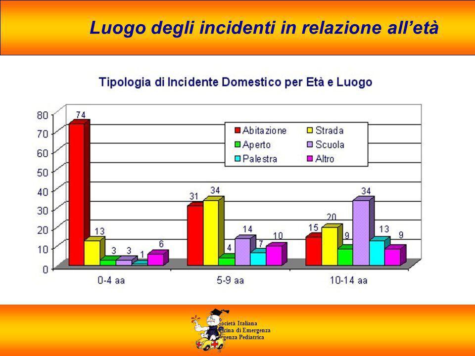 Società Italiana di Medicina di Emergenza E Urgenza Pediatrica Luogo degli incidenti in relazione alletà