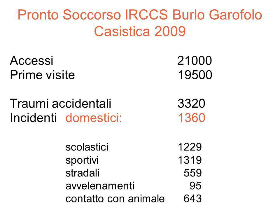 Pronto Soccorso IRCCS Burlo Garofolo Casistica 2009 Accessi 21000 Prime visite19500 Traumi accidentali 3320 Incidenti domestici: 1360 scolastici 1229