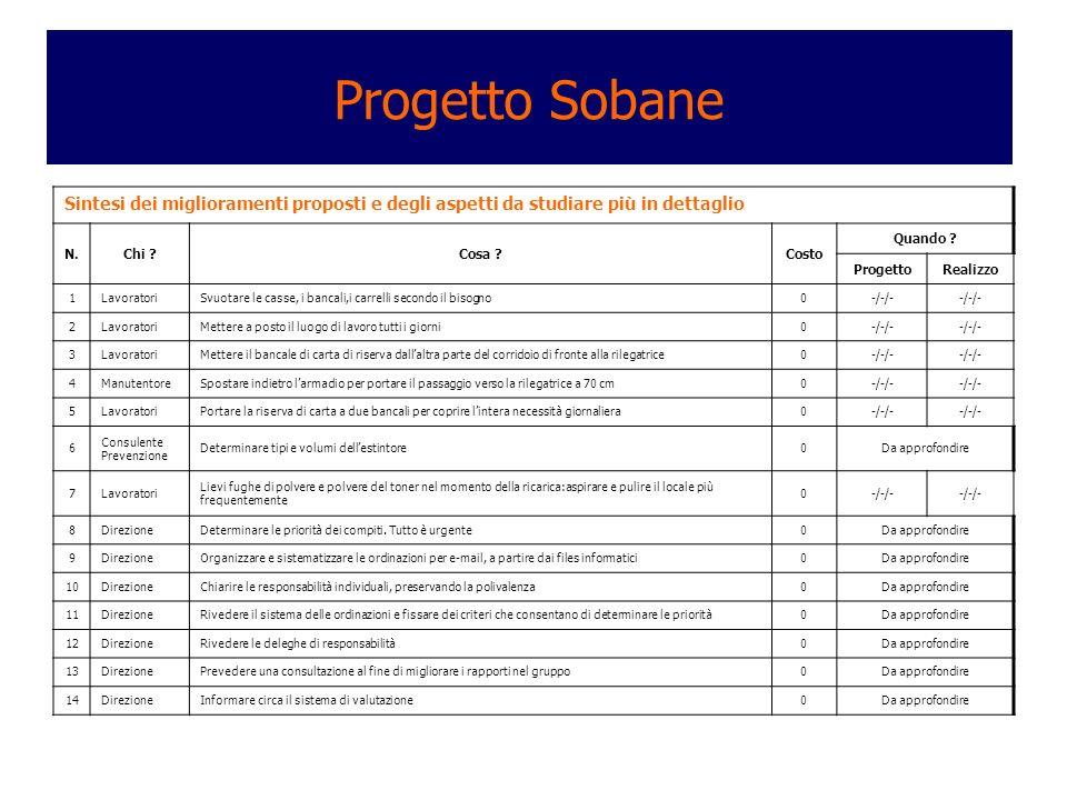 Progetto Sobane Sintesi dei miglioramenti proposti e degli aspetti da studiare più in dettaglio N.Chi ?Cosa ?Costo Quando ? ProgettoRealizzo 1Lavorato